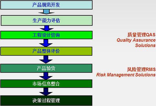 QAS&RMS 解决方案