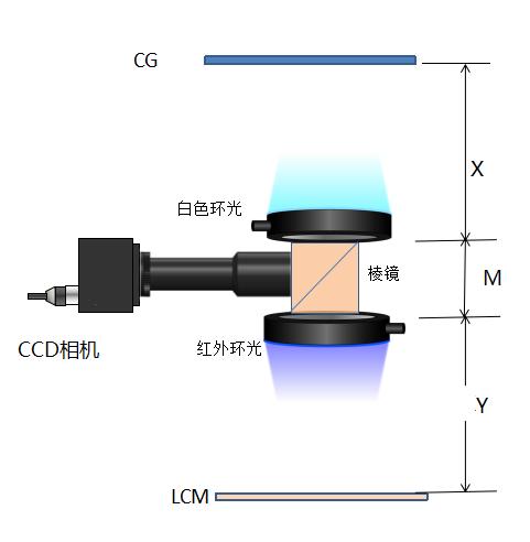单CCD同时对位2MARK标