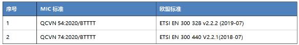 越南MIC认证法规更新