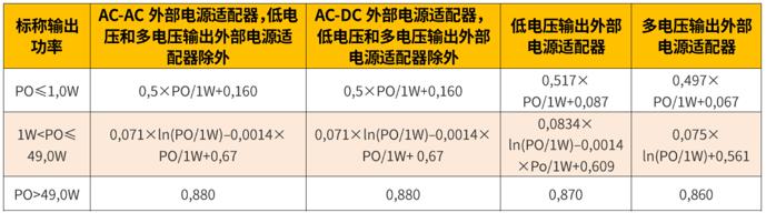 欧盟外部电源适配器能效要求新标正式实施,与旧版相比有哪些差异?
