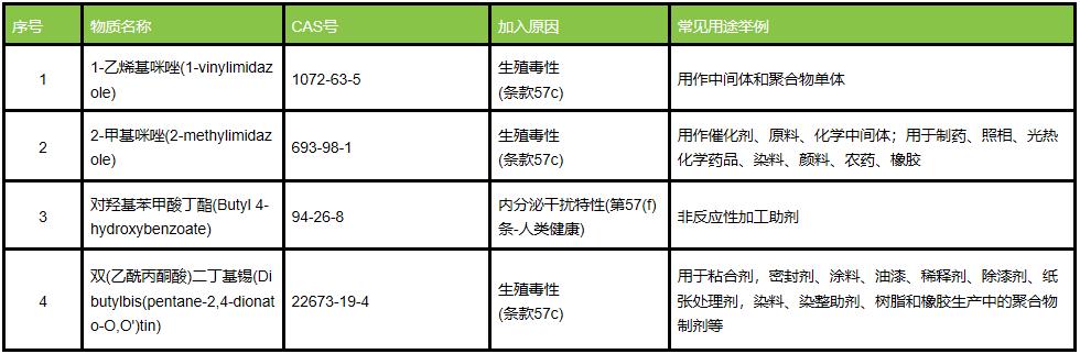 SVHC总共209项 !ECHA公布第23批SVHC候选物质