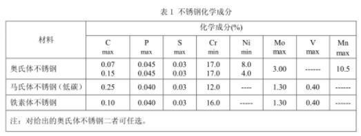 不锈钢厨具检测入驻京东天猫检测要求