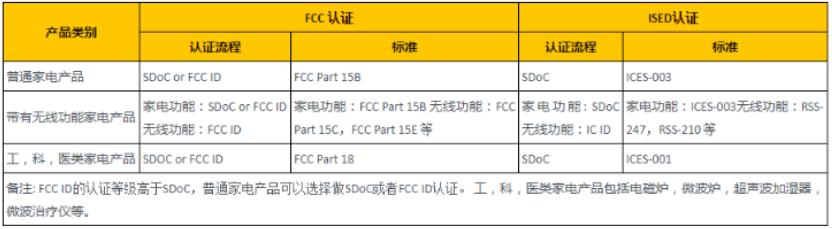 家电产品FCC认证规范和流程