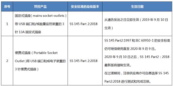 新加坡插座标准SS 145 Part2:2018将于2020年9月10日强制生效