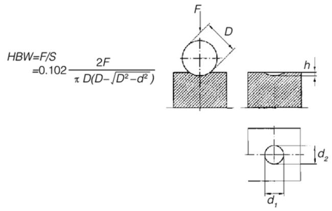 布氏硬度检测方法介绍