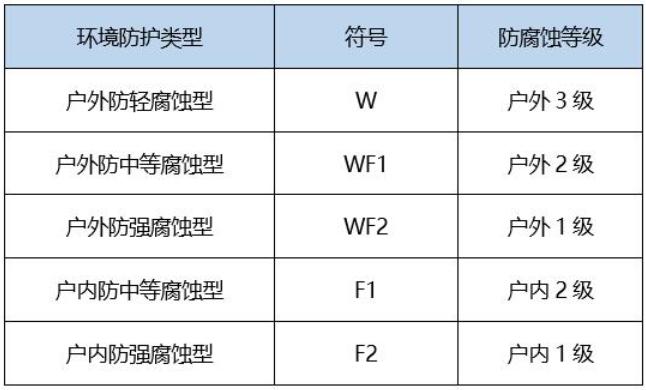 防腐蚀等级测试的适用范围及其执行的标准